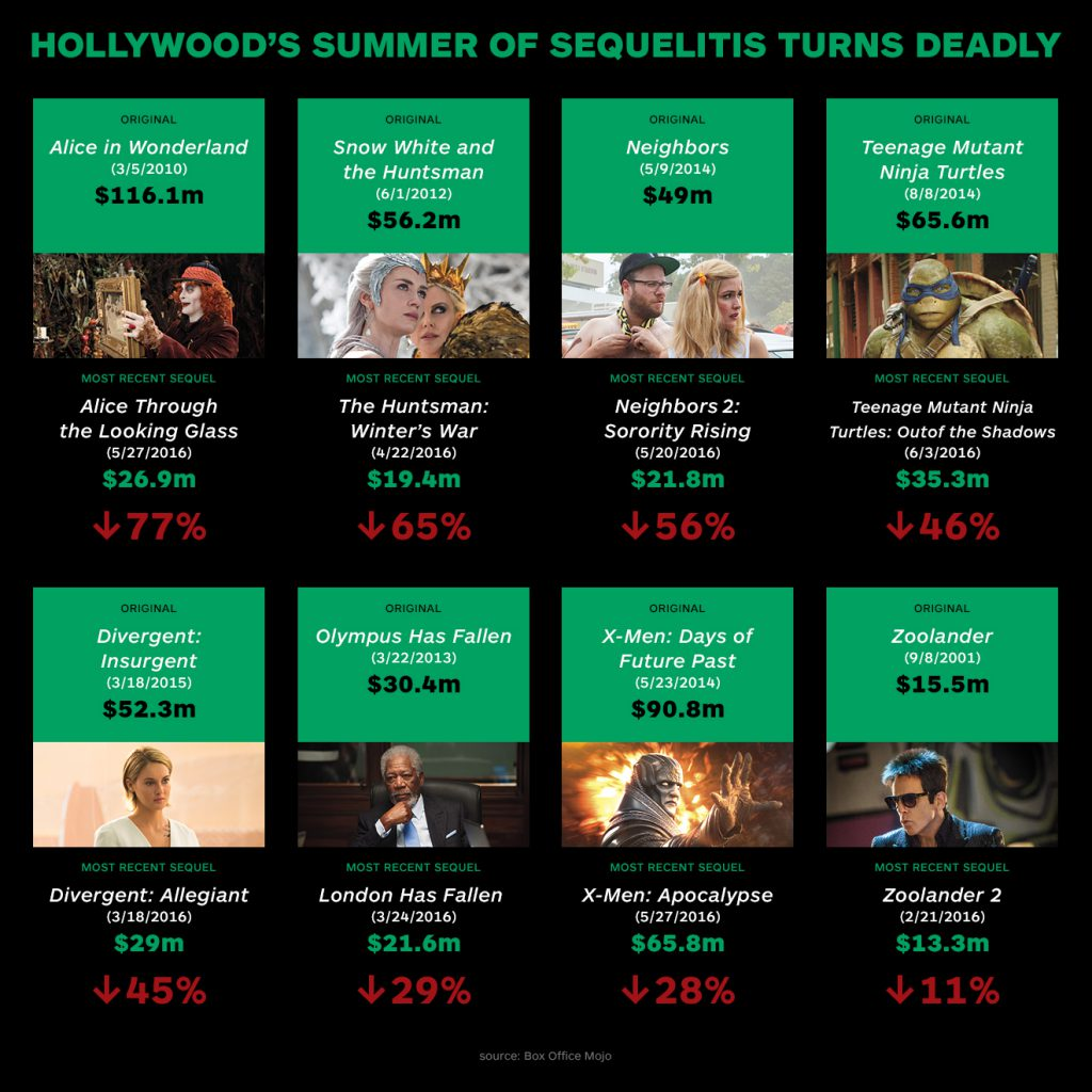 """Sequelitis"" chart (credit: Hollywood Reporter)"