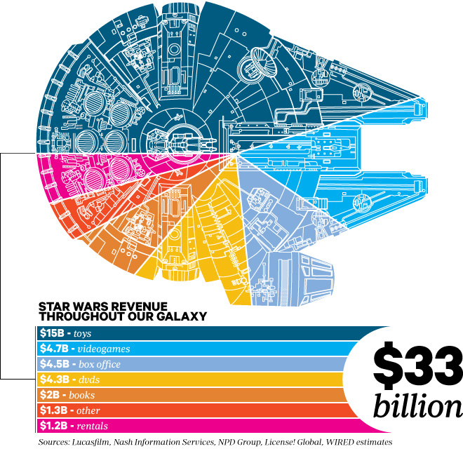 Star Wars Infographic (credit: de.pinterest.com)